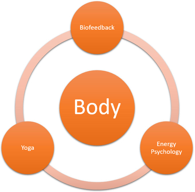 Integrative Therapy And Coaching Dr Thomas Lucking Phd Lmft